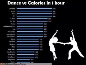 Dance-Calories-Per-Hour